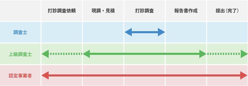 各資格の業務範囲の表